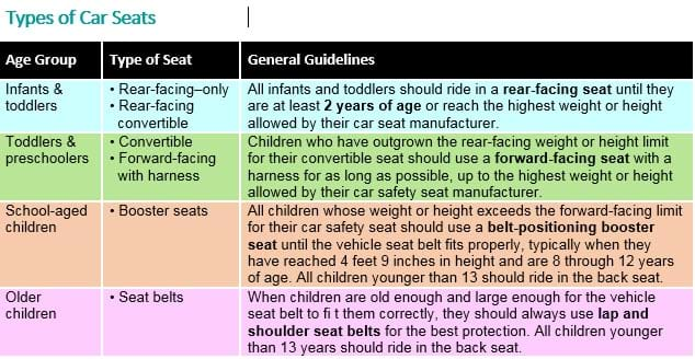 Refresher On The Easy Car Seat Guidelines From The Aap Bump Club
